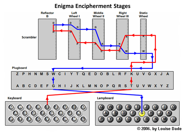 Enigma Encipherment Stages Diagram